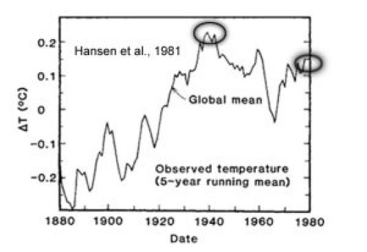 global-temperature-1880-1980-copy