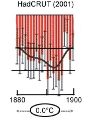 hadcrut-1860-2001-1880-1900