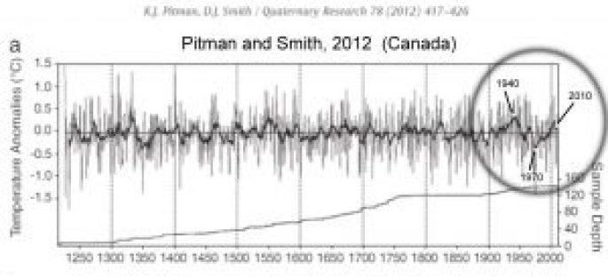 holocene-cooling-canada-pitman-smith-12-1940-1970-2000-copy
