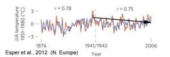 holocene-cooling-northern-europe-scandinavia-esper-12-1876-2006-copy