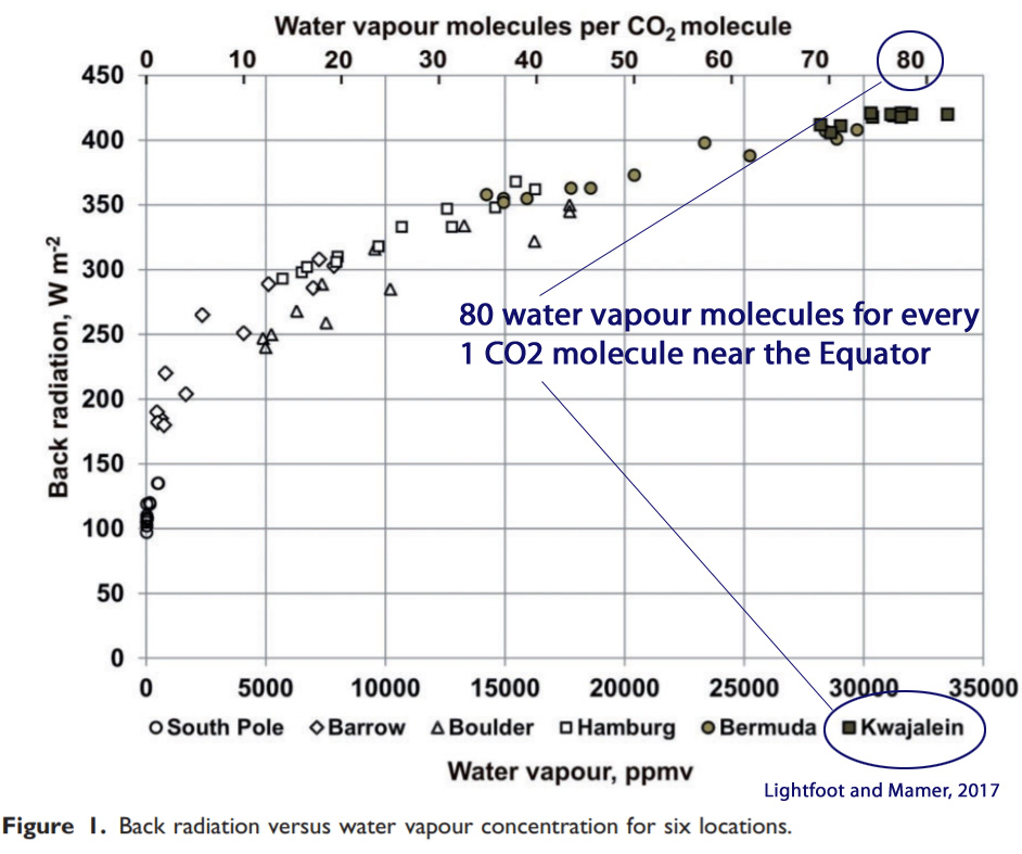 Image result for h20 and co2 as greenhouse gases