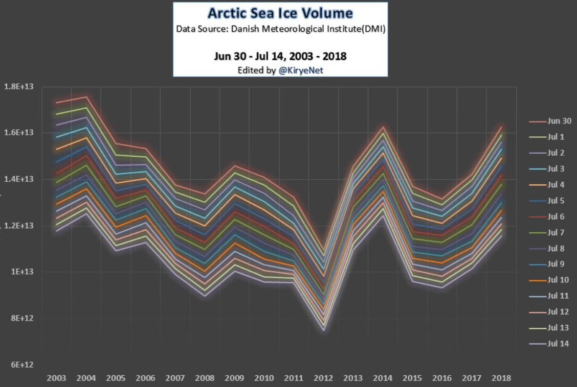 https://i2.wp.com/notrickszone.com/wp-content/uploads/2018/07/Arctic-ice-volume-Kirye-2018-July.png