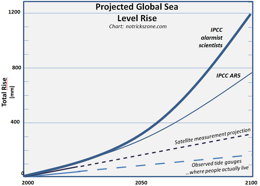 Sea Level Rise Rate Along Coast So Far Only About One Seventh Of IPCC  Alarmist Projections!