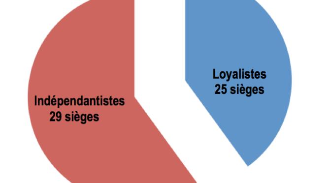 MAJORITÉ INDÉPENDANTISTE AU CONGRÈS : QUELLE PLACE POUR LES LOYALISTES ?