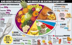 EAT-Lancet diet