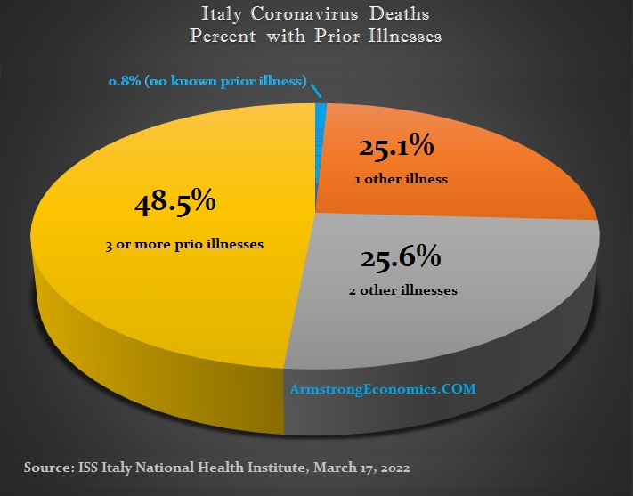 Italy Coronavirus Deaths Percent with Prior Illness