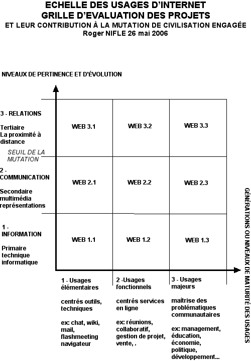 grille d'évaluation des usages