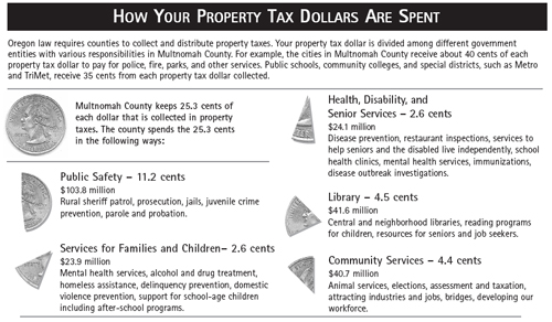 Multnomah County 2006-7 Property Tax Spending