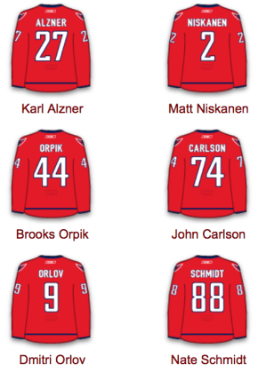 Capitals Defense pairings