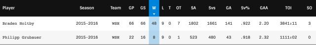 Capitals goaltenders stats