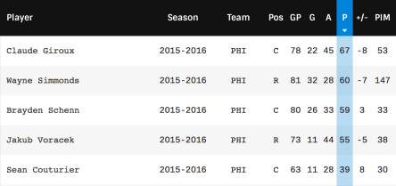 Flyers forwards stats