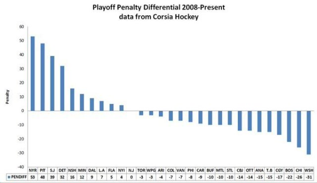 playoff-penalty-differential