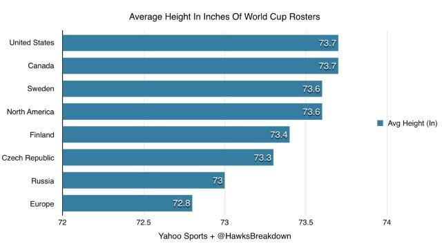 average-height-world-cuo-of-hockey