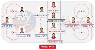 washington-capitals-power-play-first-unit