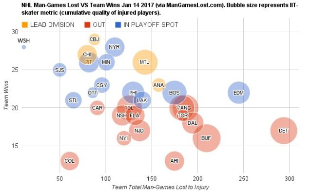 nhl-injury-chart