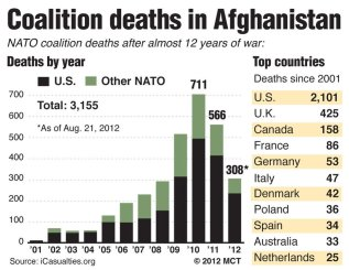 Coalition deaths in Afghanistan
