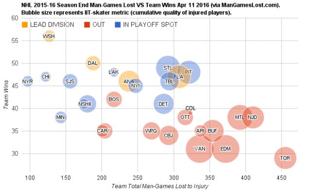 NHL-2015-16-Season-End-Man-Games-Lost-VS-Team-Wins-Apr-11-2016.png