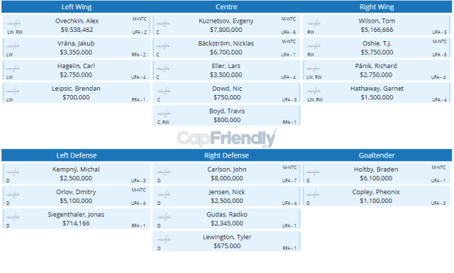 capitals_lineup_without_stephenson