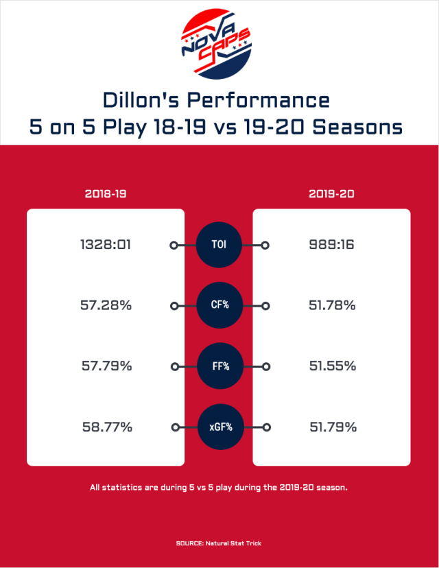 dillon performance 18-19 vs 19-20