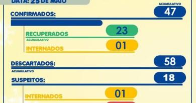 Morro Agudo deve ultrapassar 50 casos de coronavírus nos próximos dias