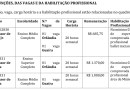 Instituto Oswaldo Ribeiro de Mendonça abre processo seletivo