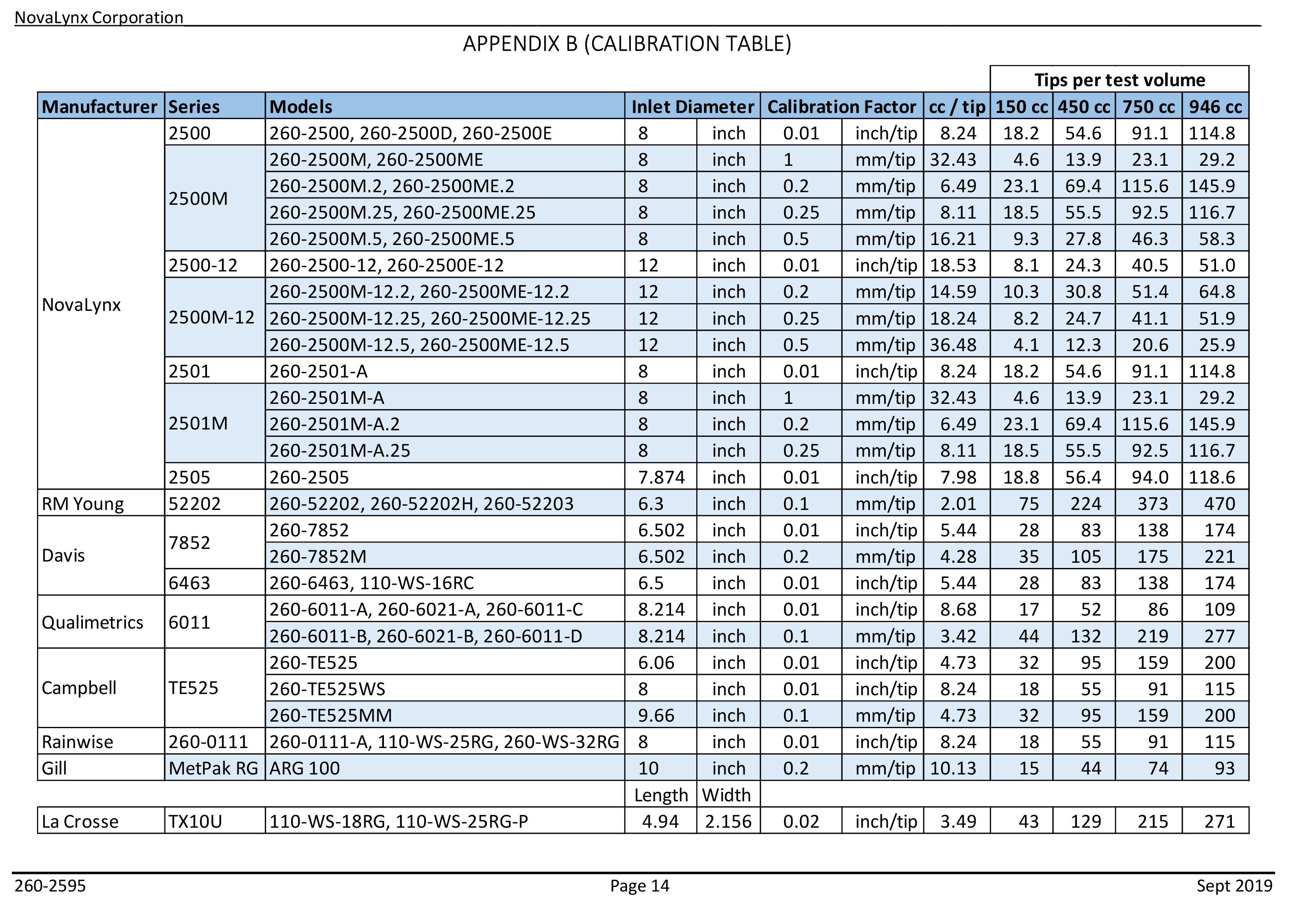 Rain Gauge Calibration Tables