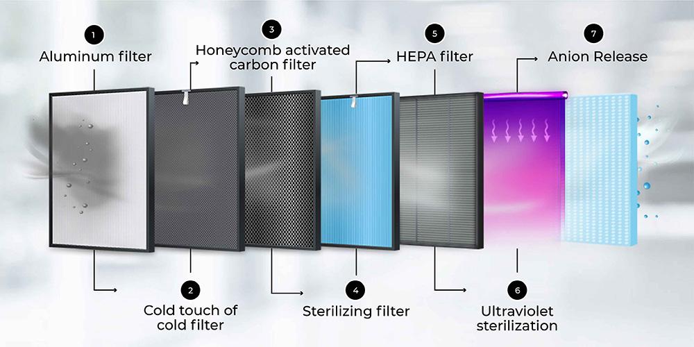 7 stage filtration