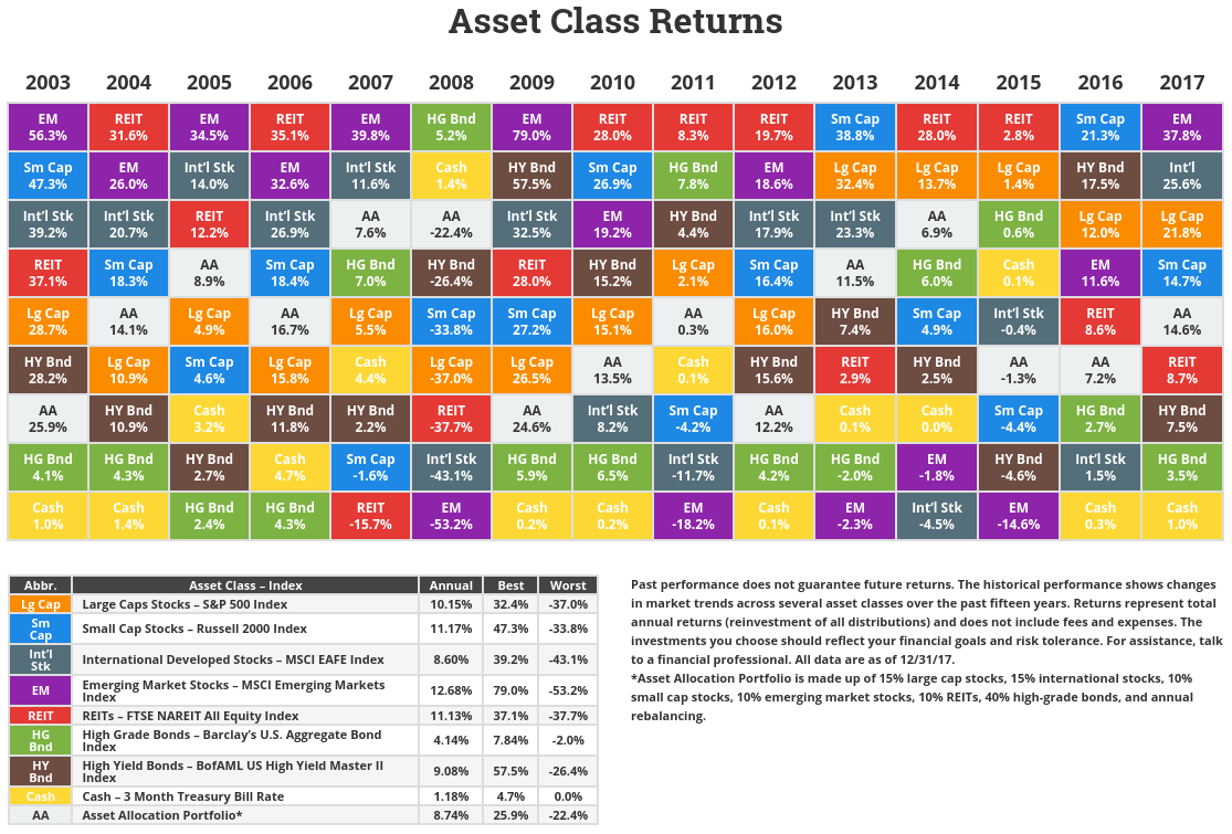 Asset class periodic table to 2012 urtaz Gallery