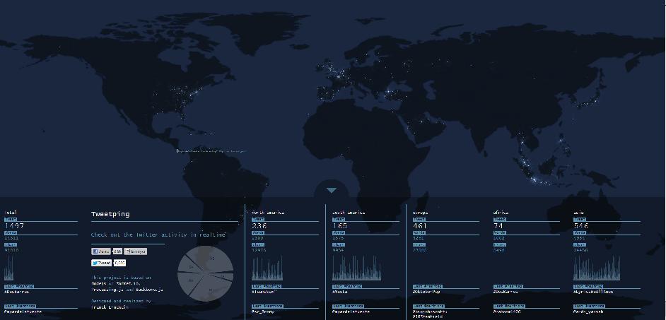 Seguimiento en tiempo real de Twitter en el mundo (1/2)