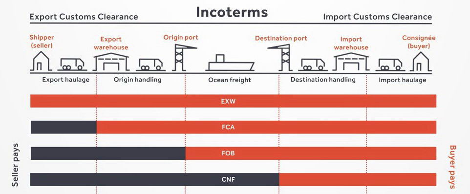 incoterms 2019