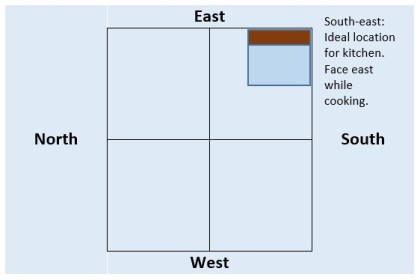 vastu direction should north shastra architectural housing colours important east