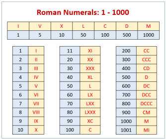 roman numerals chart numeral 1000 numbers number printable examples symbols charts romannumerals songs solutions games worksheets letter following ic help