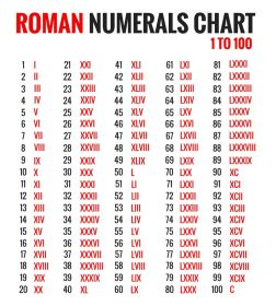 roman numerals chart numeral numbers math maths