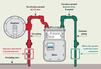gas diagram meter grounding installation energy xcel meters electrical wiring unauthorized