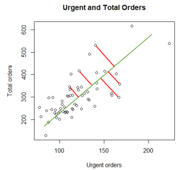 Regression line and residuals for ols regression in r