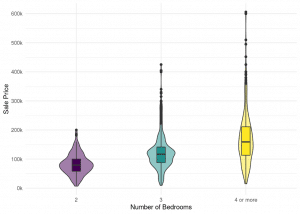 The violin plot is a great alternative to the boxplot