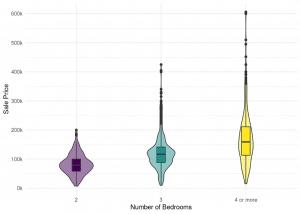 The violin plot is a great alternative to the boxplot