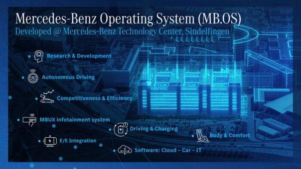 MB.OS die globale Transformation in Richtung Digitalisierung