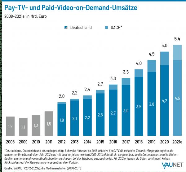 Abonnenten soll laut Prognose im laufenden Jahr erstmals die 20-Millionen-Marke überschreiten