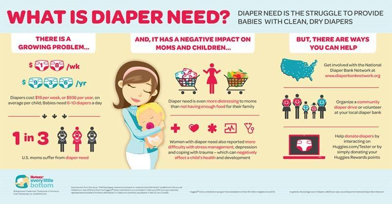 What is diaper need