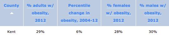Kent County Obesity