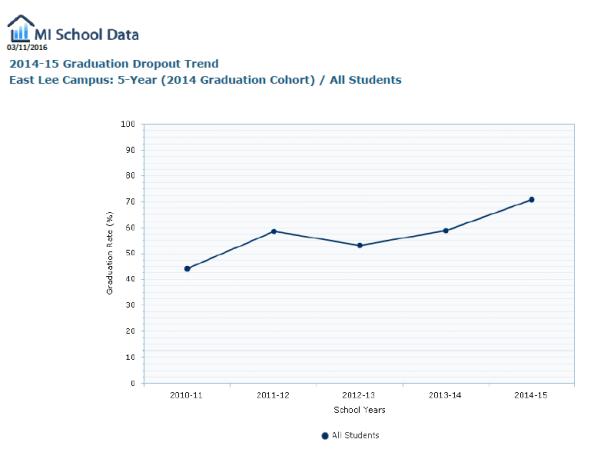 14-15 graduation dropout trend