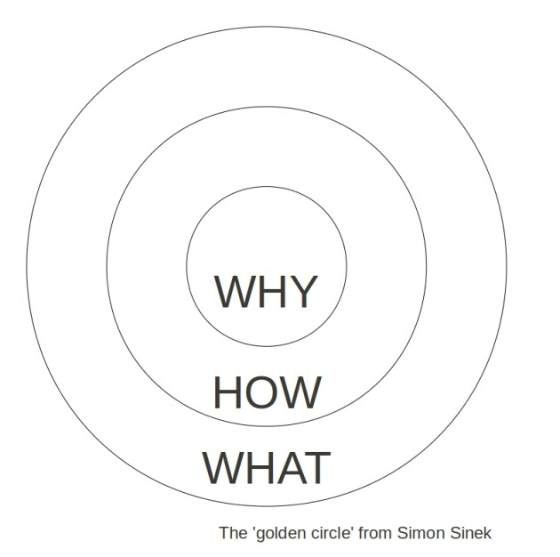 "The mindset of ""why"""