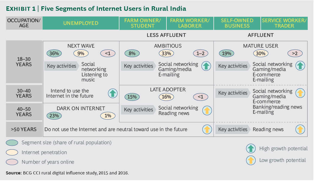 rural-India-users