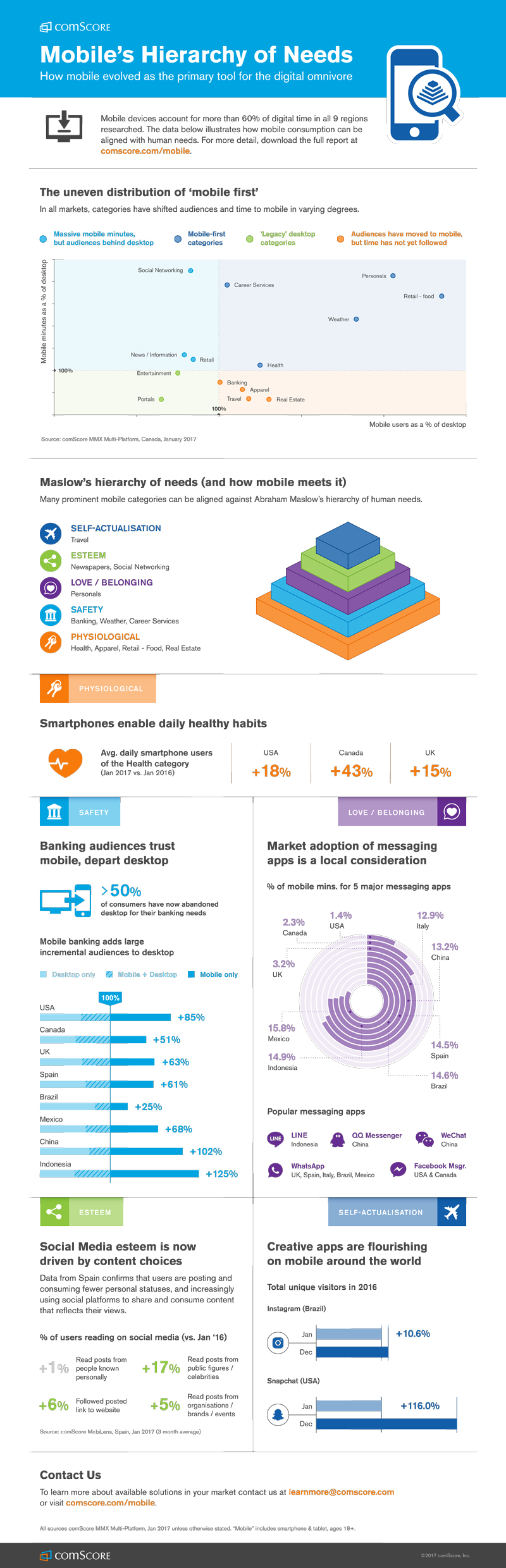 Mobile-Hierarchy-Infographic-800x2480.jpg