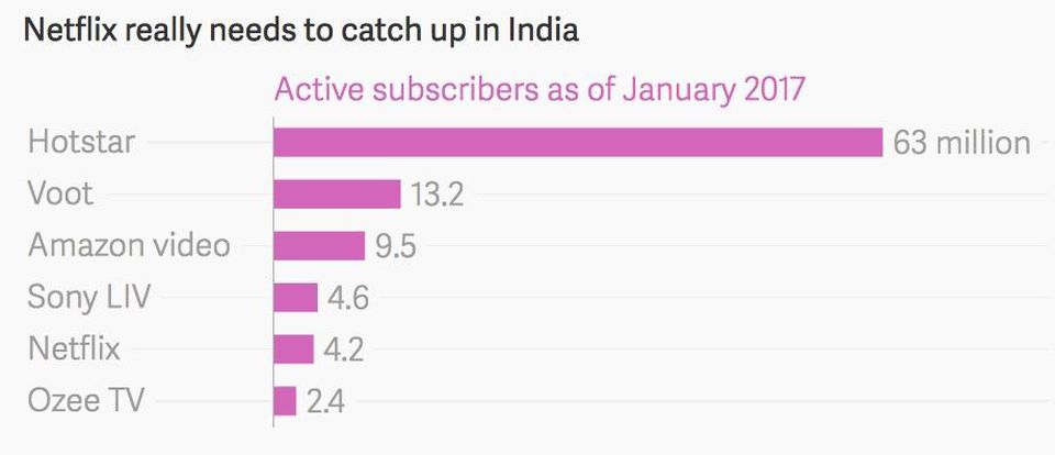 https_blogs-images.forbes.comrobcainfiles201710OTT-service-subscribers-in-India