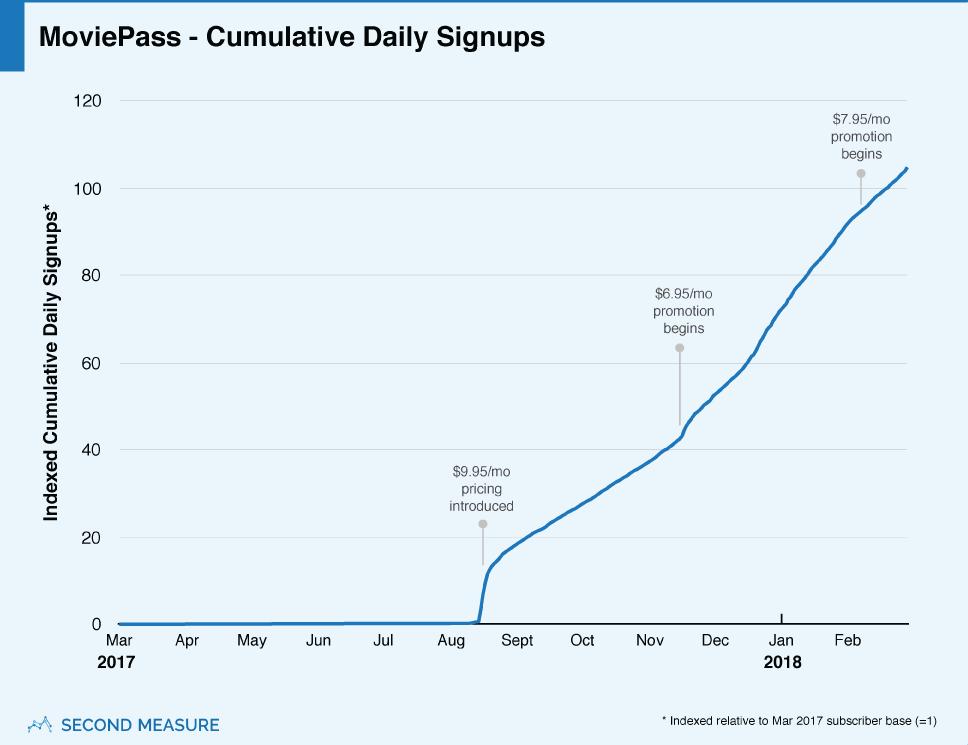 moviepass-chart1v