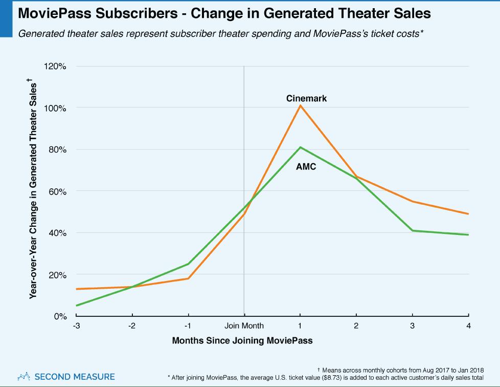 moviepass-chart2v