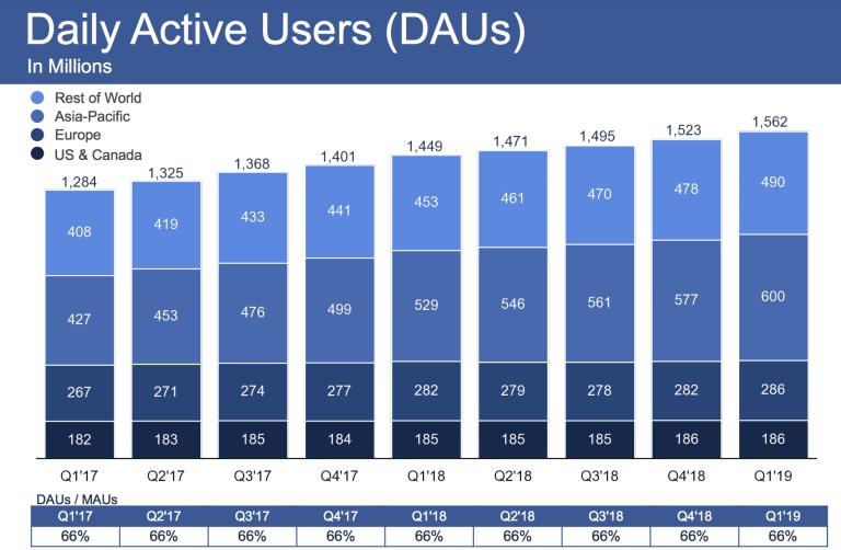 Facebook-DAU-Q1-2019
