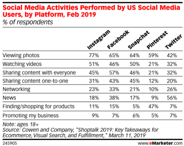 100419-Weekly-Social-Media-Activities-Performed-by-US-Users